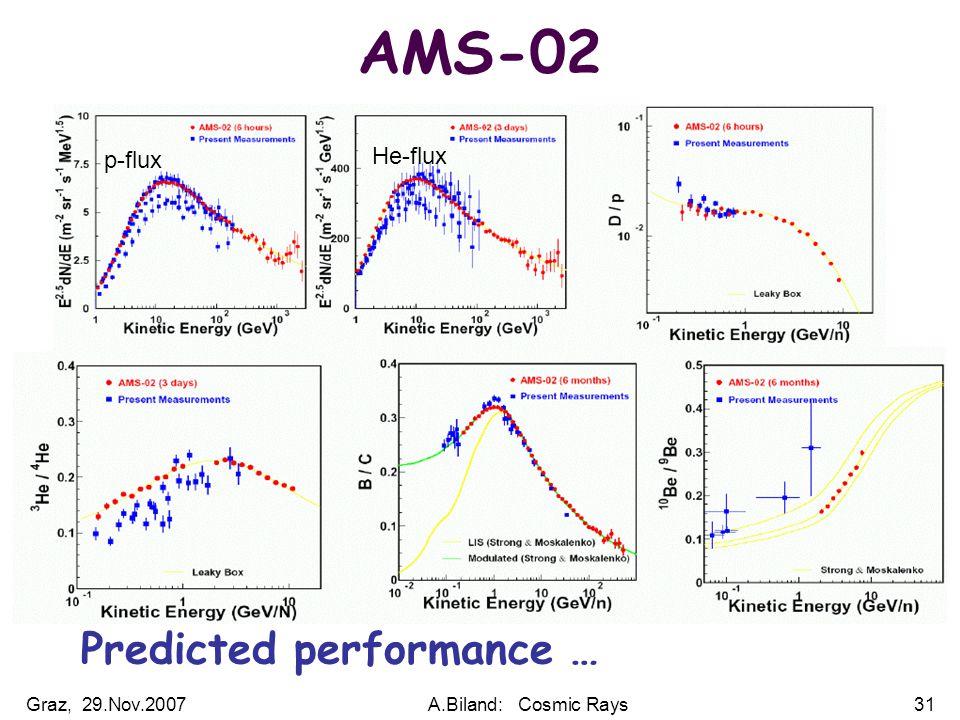 Graz, 29.Nov.2007A.Biland: Cosmic Rays31 AMS-02 Predicted performance … p-flux He-flux