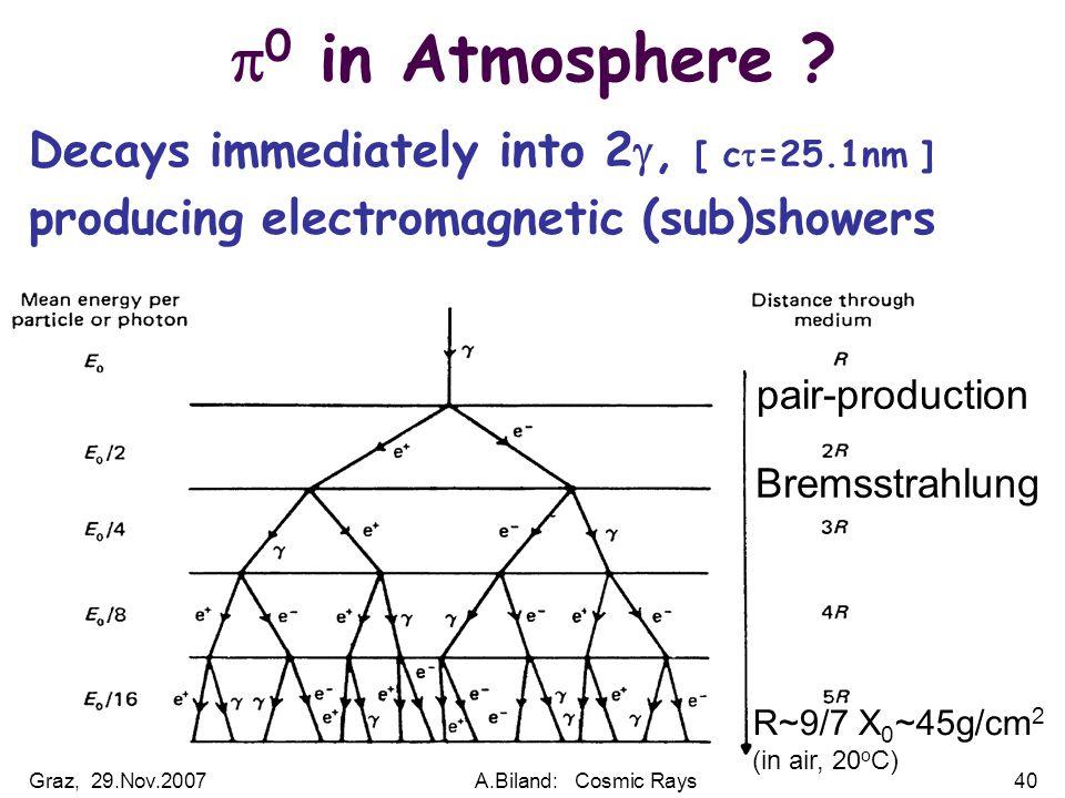 Graz, 29.Nov.2007A.Biland: Cosmic Rays40  0 in Atmosphere .