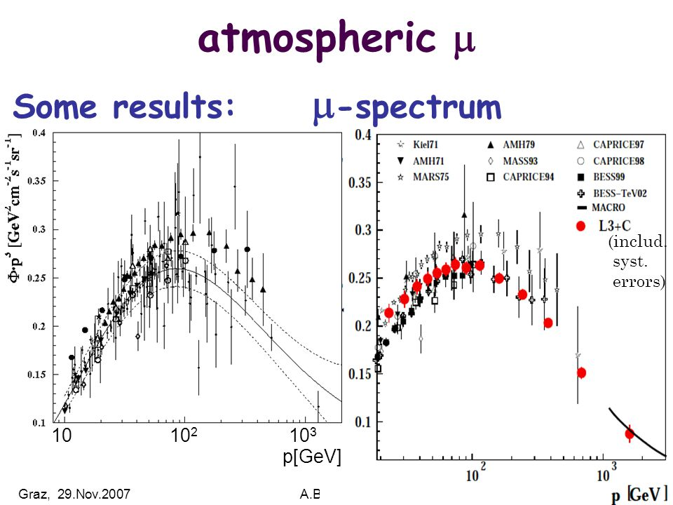 Graz, 29.Nov.2007A.Biland: Cosmic Rays48 atmospheric  Some results:  -spectrum (includ.
