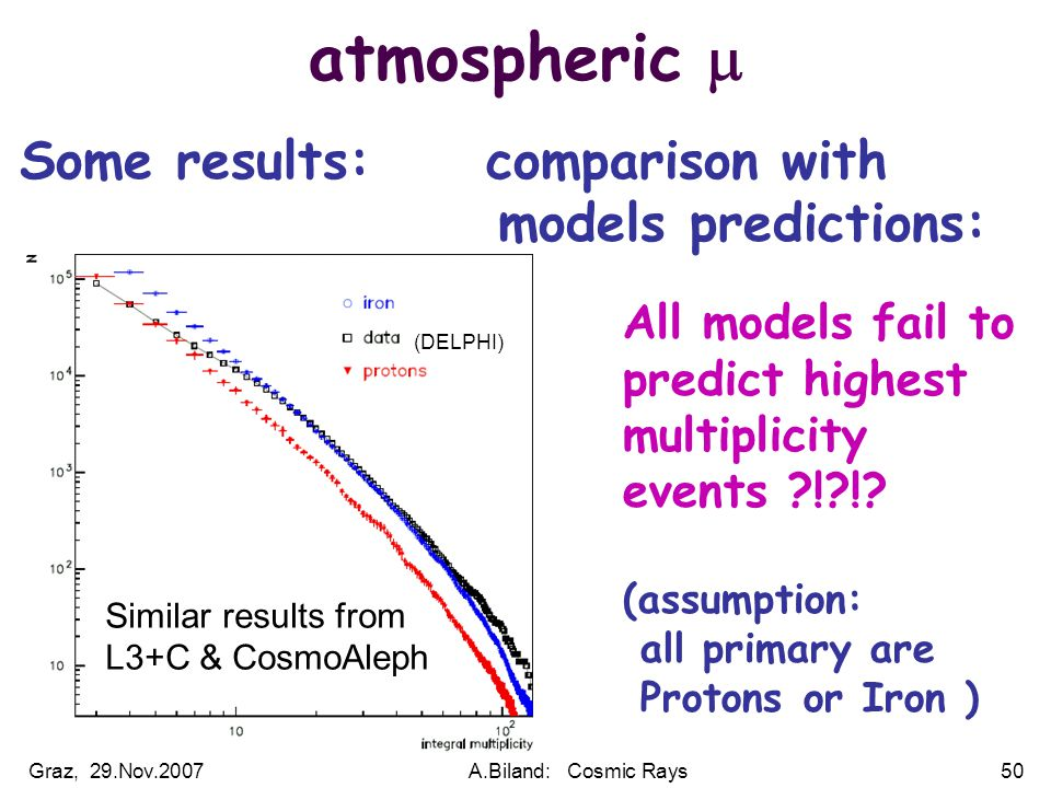 Graz, 29.Nov.2007A.Biland: Cosmic Rays50 atmospheric  Some results: comparison with models predictions: All models fail to predict highest multiplicity events ! !.
