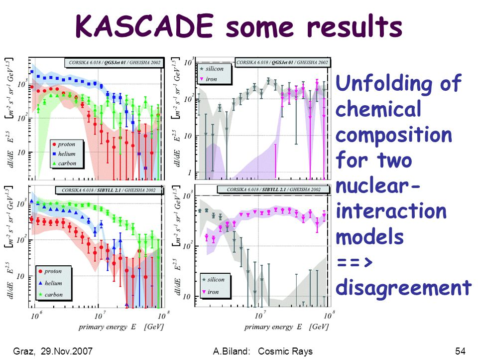 Graz, 29.Nov.2007A.Biland: Cosmic Rays54 KASCADE some results Unfolding of chemical composition for two nuclear- interaction models ==> disagreement
