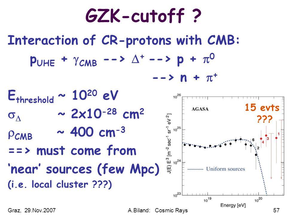 Graz, 29.Nov.2007A.Biland: Cosmic Rays57 GZK-cutoff .