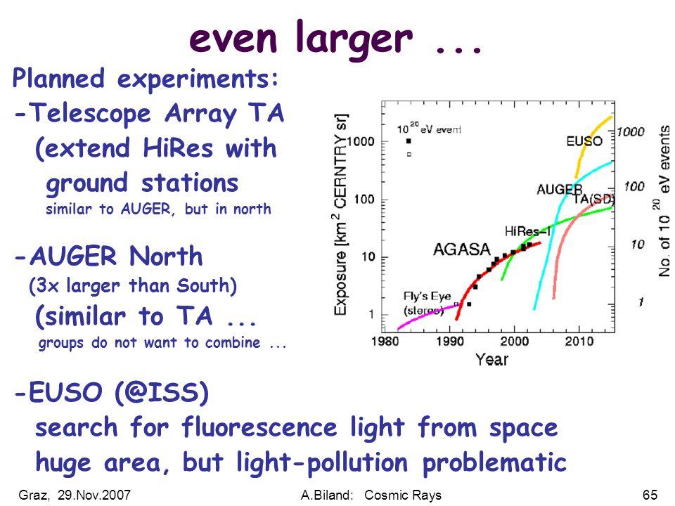 Graz, 29.Nov.2007A.Biland: Cosmic Rays65 even larger...