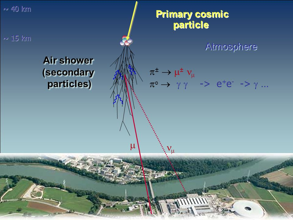 Graz, 29.Nov.2007A.Biland: Cosmic Rays49 atmospheric  Some results: compared with some nuclear interaction models predictions: Models or primary rate not correct ?