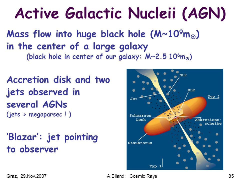 Graz, 29.Nov.2007A.Biland: Cosmic Rays85 Active Galactic Nucleii (AGN) Mass flow into huge black hole (M~10 9 m  ) in the center of a large galaxy (black hole in center of our galaxy: M~2.5 10 6 m  ) Accretion disk and two jets observed in several AGNs (jets > megaparsec .