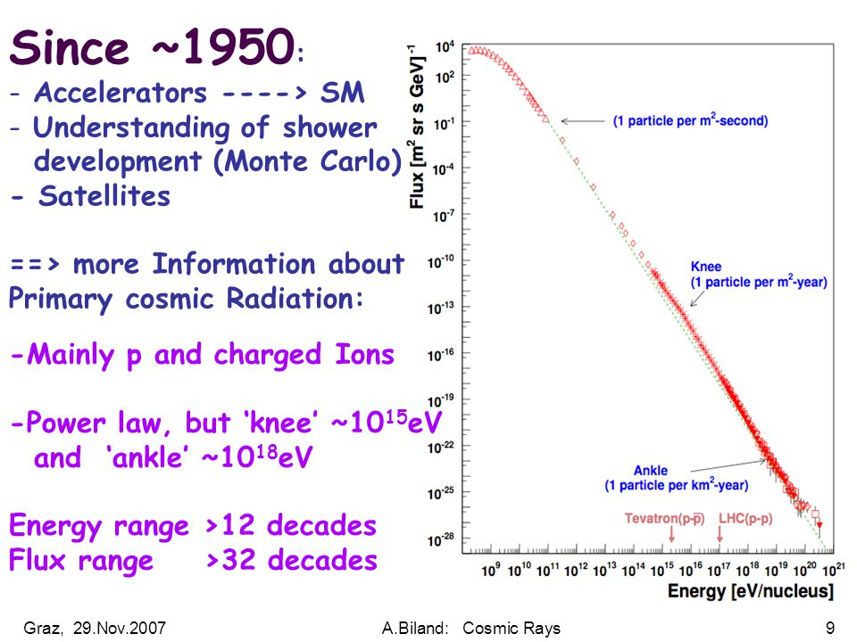 Graz, 29.Nov.2007A.Biland: Cosmic Rays9 Since ~1950 : - Accelerators ----> SM - Understanding of shower development (Monte Carlo) - Satellites ==> more Information about Primary cosmic Radiation: -Mainly p and charged Ions -Power law, but 'knee' ~10 15 eV and 'ankle' ~10 18 eV Energy range >12 decades Flux range >32 decades