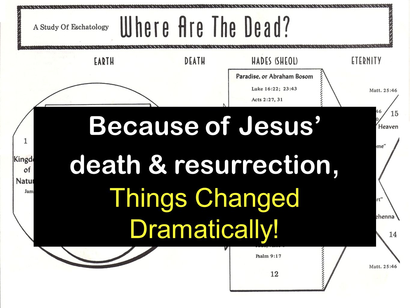 Because of Jesus' death & resurrection, Things Changed Dramatically!