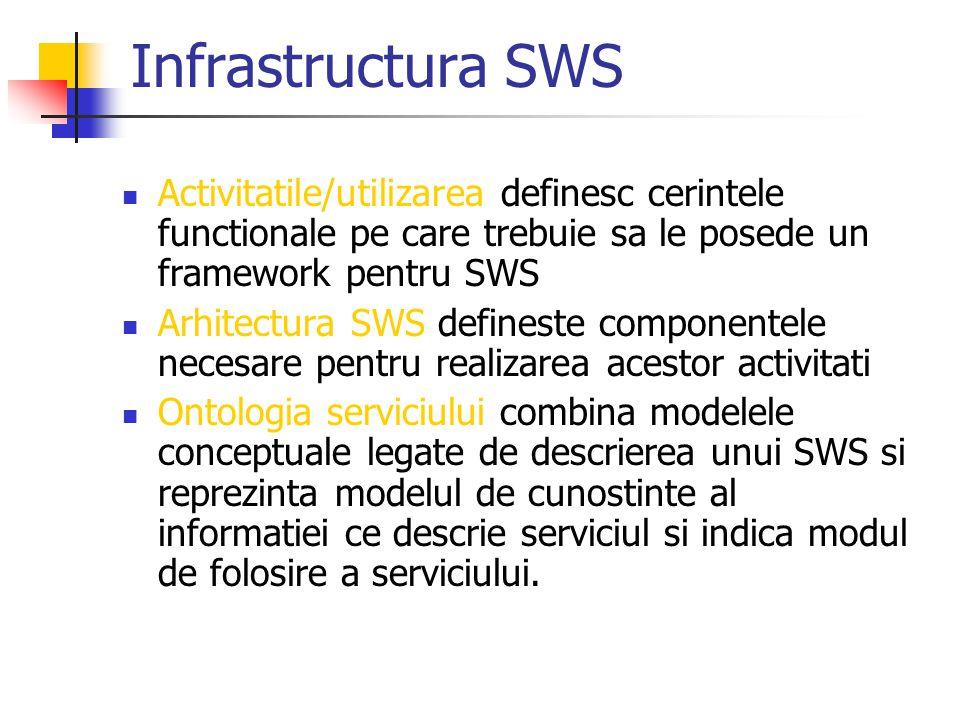 Infrastructura SWS Activitatile/utilizarea definesc cerintele functionale pe care trebuie sa le posede un framework pentru SWS Arhitectura SWS defines