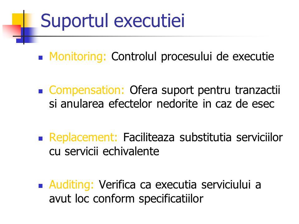 Suportul executiei Monitoring: Controlul procesului de executie Compensation: Ofera suport pentru tranzactii si anularea efectelor nedorite in caz de