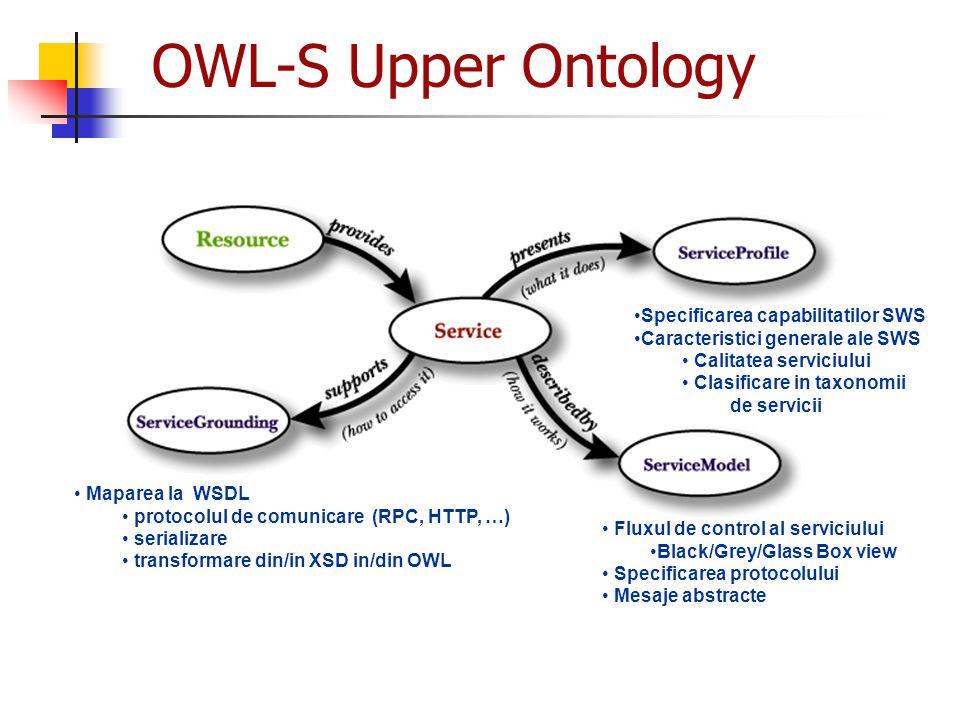 OWL-S Upper Ontology Maparea la WSDL protocolul de comunicare (RPC, HTTP, …) serializare transformare din/in XSD in/din OWL Fluxul de control al servi