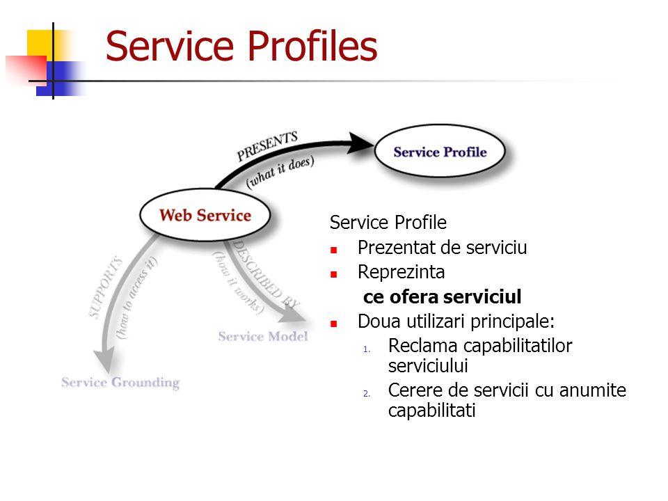 Service Profiles Service Profile Prezentat de serviciu Reprezinta ce ofera serviciul Doua utilizari principale: 1. Reclama capabilitatilor serviciului