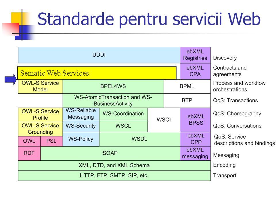 Standarde pentru servicii Web Sematic Web Services