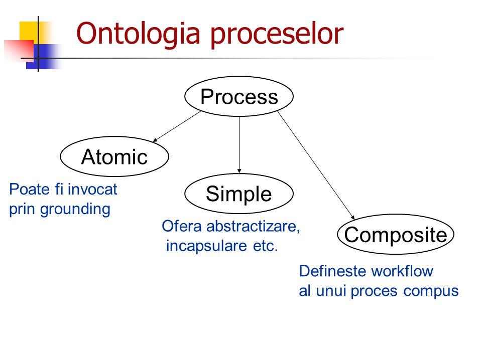 Ontologia proceselor Process Atomic Simple Composite Ofera abstractizare, incapsulare etc. Defineste workflow al unui proces compus Poate fi invocat p