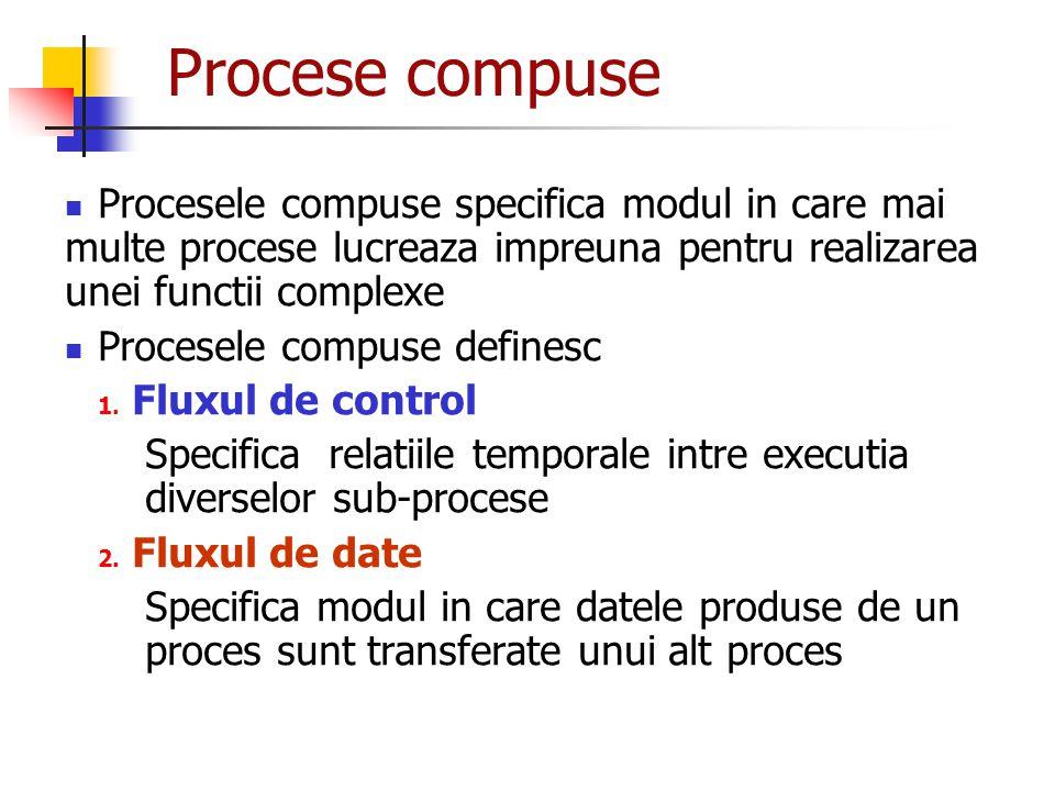 Procese compuse Procesele compuse specifica modul in care mai multe procese lucreaza impreuna pentru realizarea unei functii complexe Procesele compus