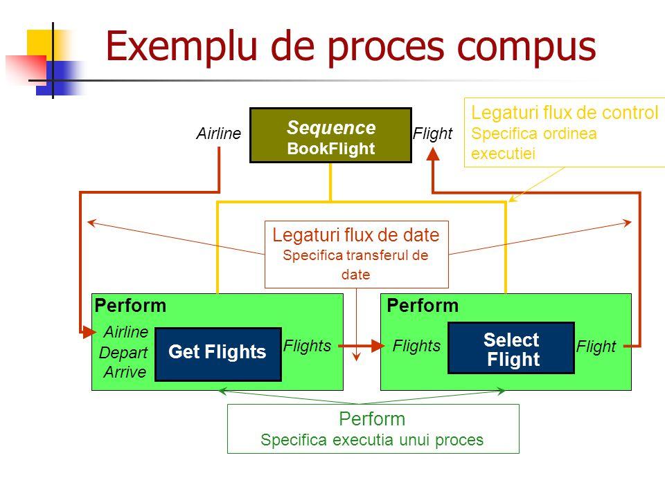 Exemplu de proces compus Sequence BookFlight Depart Arrive Flights Airline Flight Perform Get Flights Flight Perform Select Flight Flights Legaturi fl