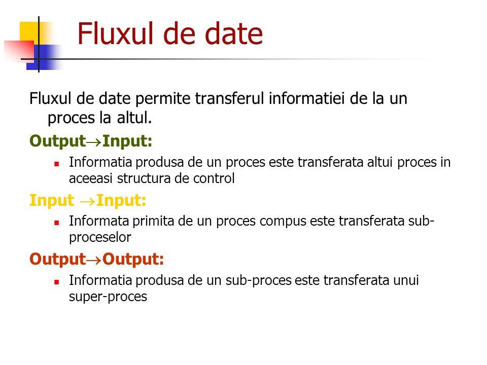 Fluxul de date Fluxul de date permite transferul informatiei de la un proces la altul. Output  Input: Informatia produsa de un proces este transferat