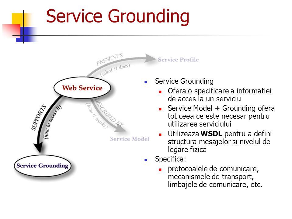 Service Grounding Ofera o specificare a informatiei de acces la un serviciu Service Model + Grounding ofera tot ceea ce este necesar pentru utilizarea
