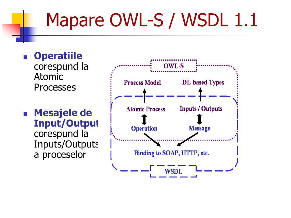Mapare OWL-S / WSDL 1.1 Operatiile corespund la Atomic Processes Mesajele de Input/Output corespund la Inputs/Outputs a proceselor