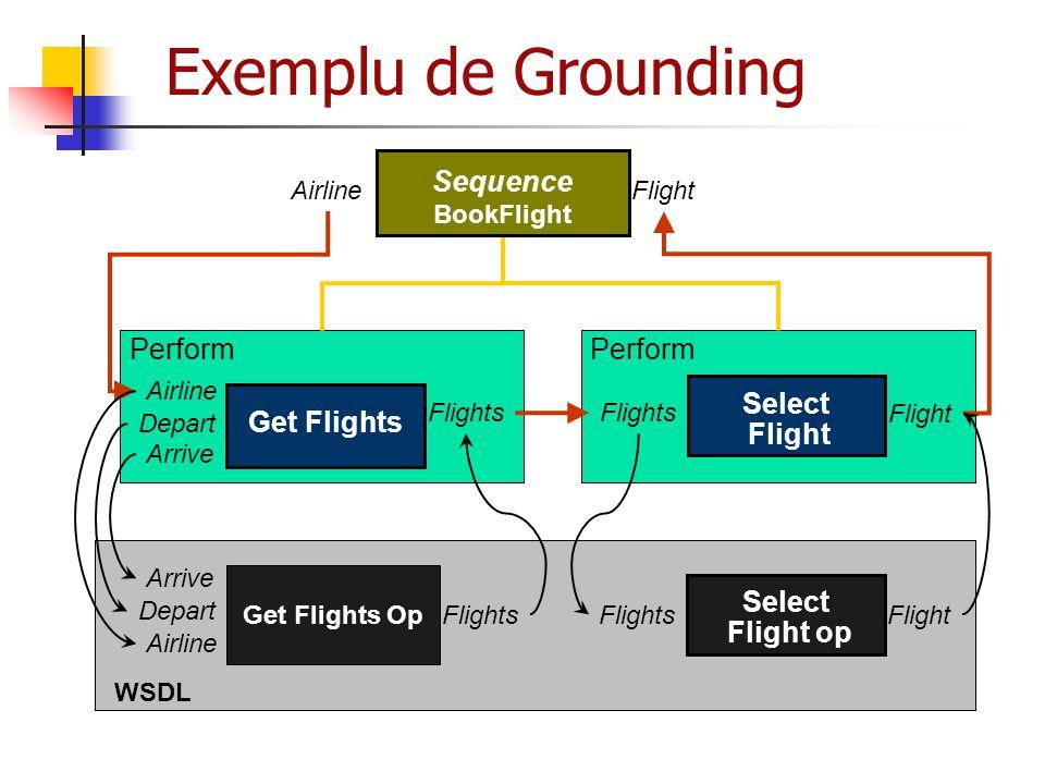 Exemplu de Grounding Sequence BookFlight Depart Arrive Flights Airline Flight Perform Get Flights Flight Perform Select Flight Flights Get Flights Op
