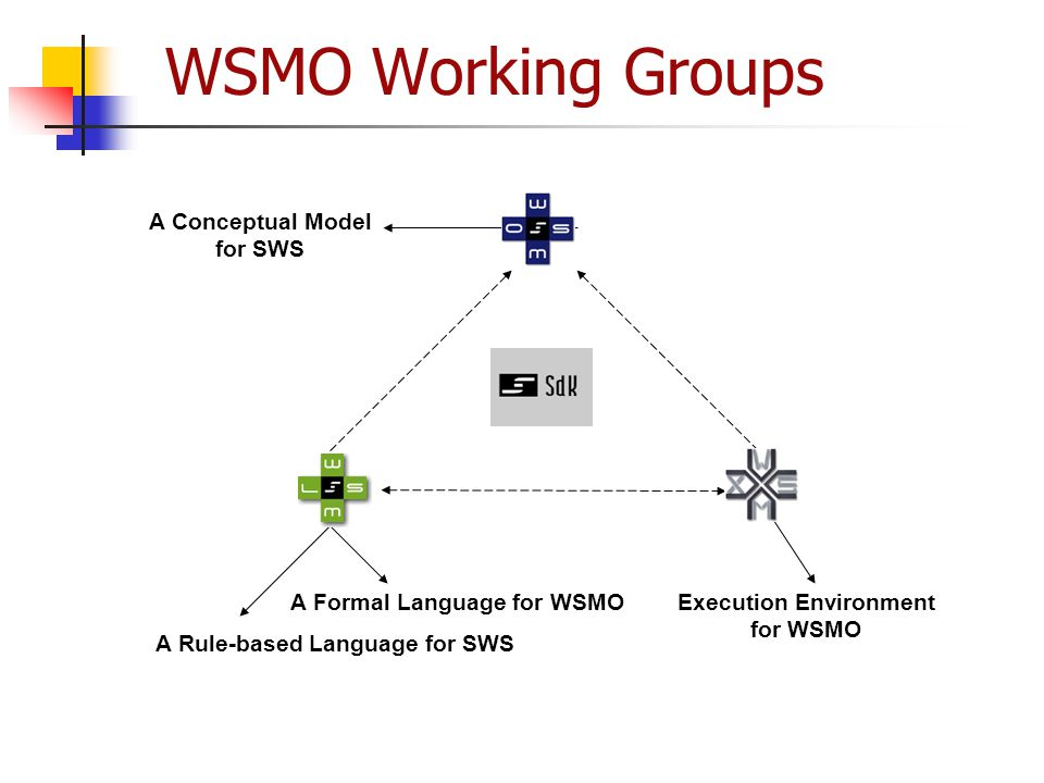 WSMO Working Groups A Conceptual Model for SWS A Formal Language for WSMO A Rule-based Language for SWS Execution Environment for WSMO