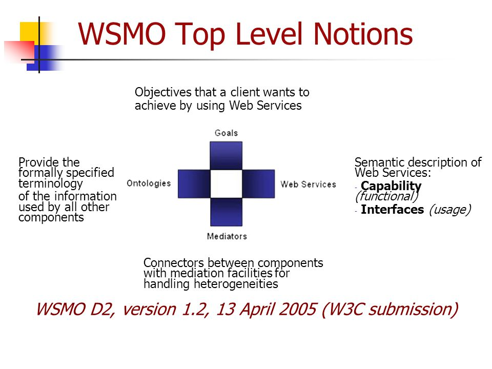 WSMO Top Level Notions Objectives that a client wants to achieve by using Web Services Provide the formally specified terminology of the information u