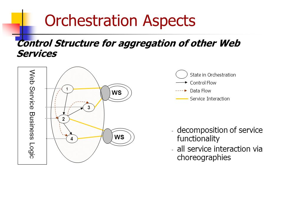 Orchestration Aspects - decomposition of service functionality - all service interaction via choreographies Control Structure for aggregation of other