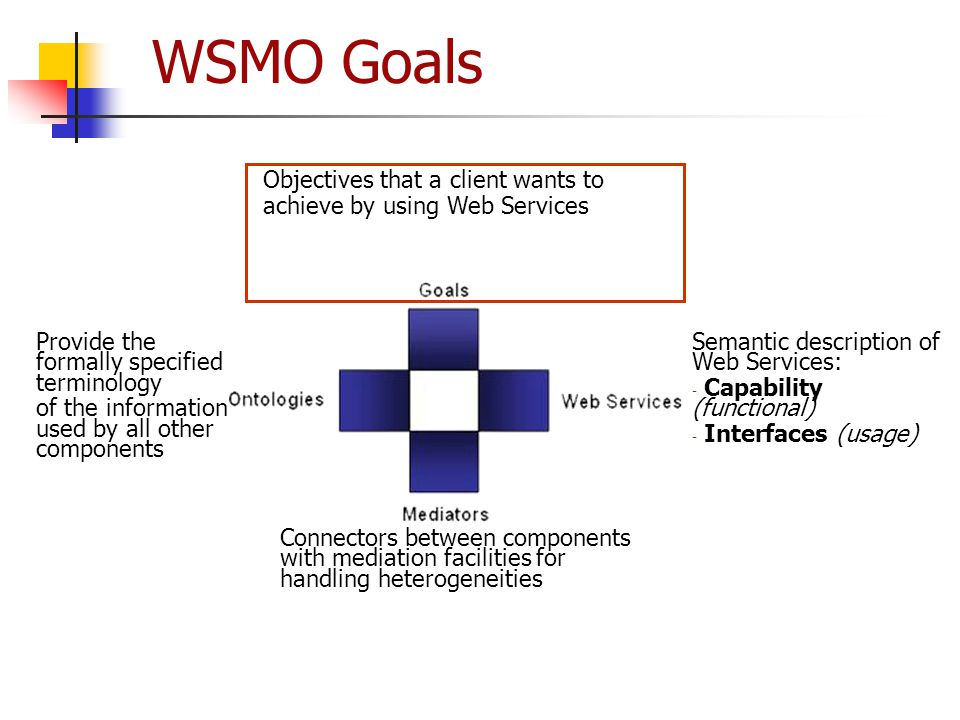 WSMO Goals Provide the formally specified terminology of the information used by all other components Semantic description of Web Services: - Capabili