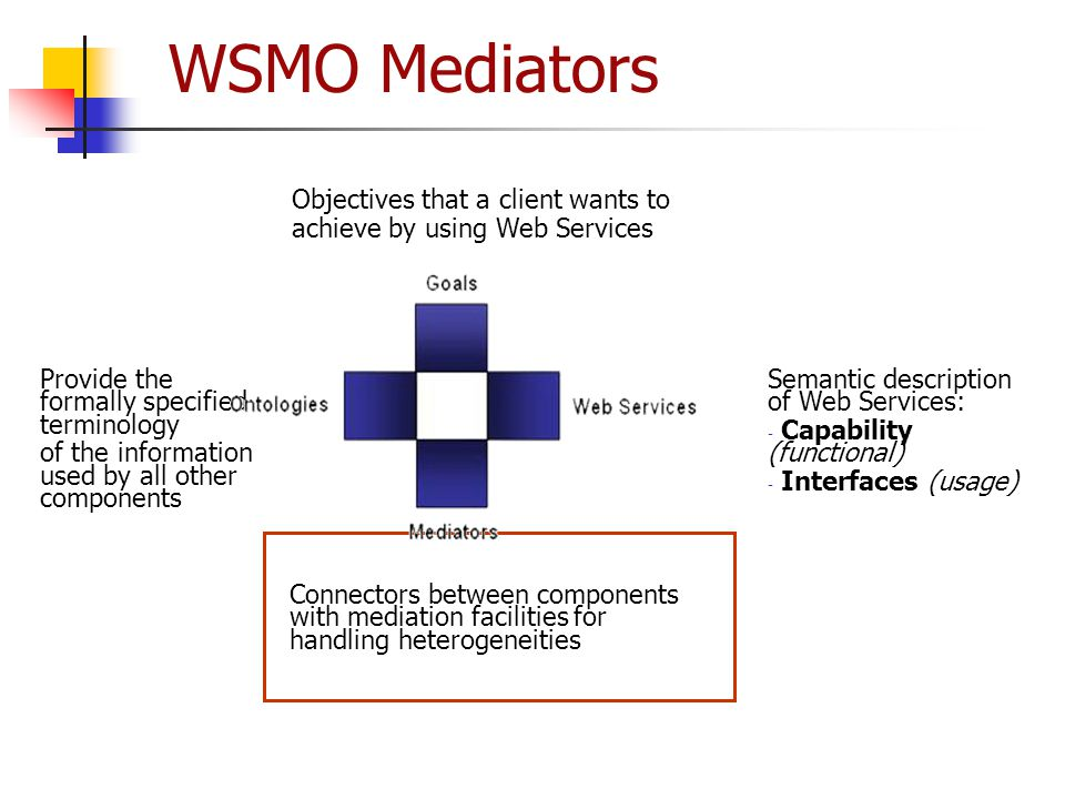 WSMO Mediators Provide the formally specified terminology of the information used by all other components Semantic description of Web Services: - Capa