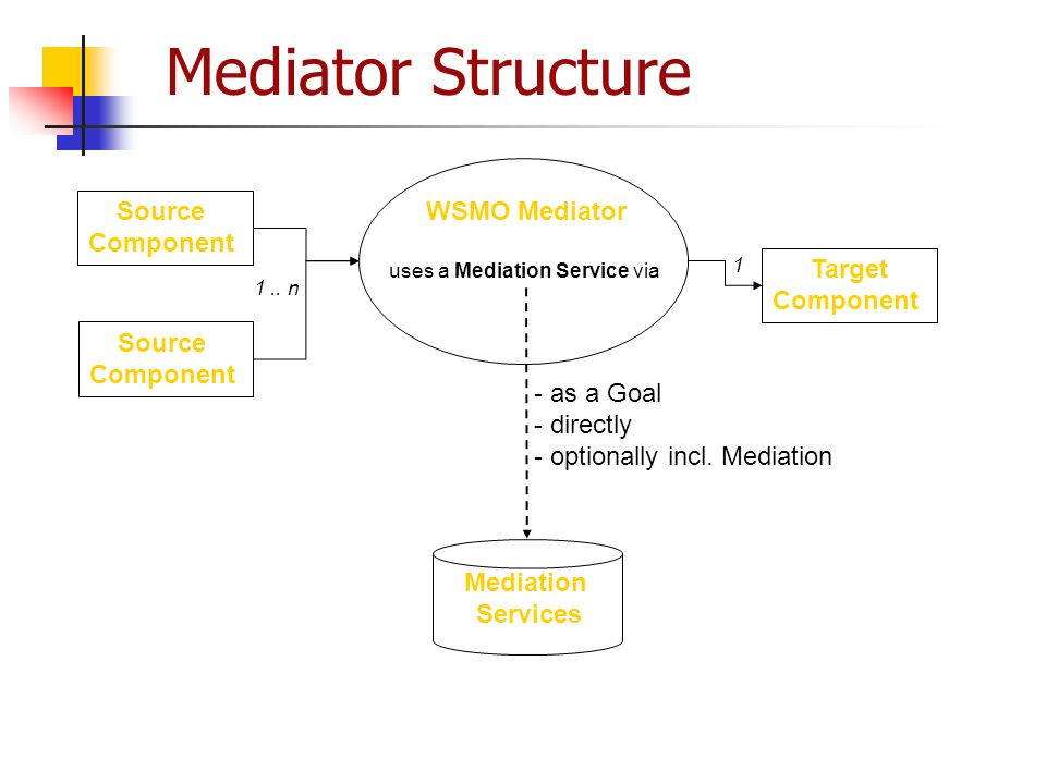Mediator Structure WSMO Mediator uses a Mediation Service via Source Component Source Component Target Component 1.. n 1 Mediation Services - as a Goa