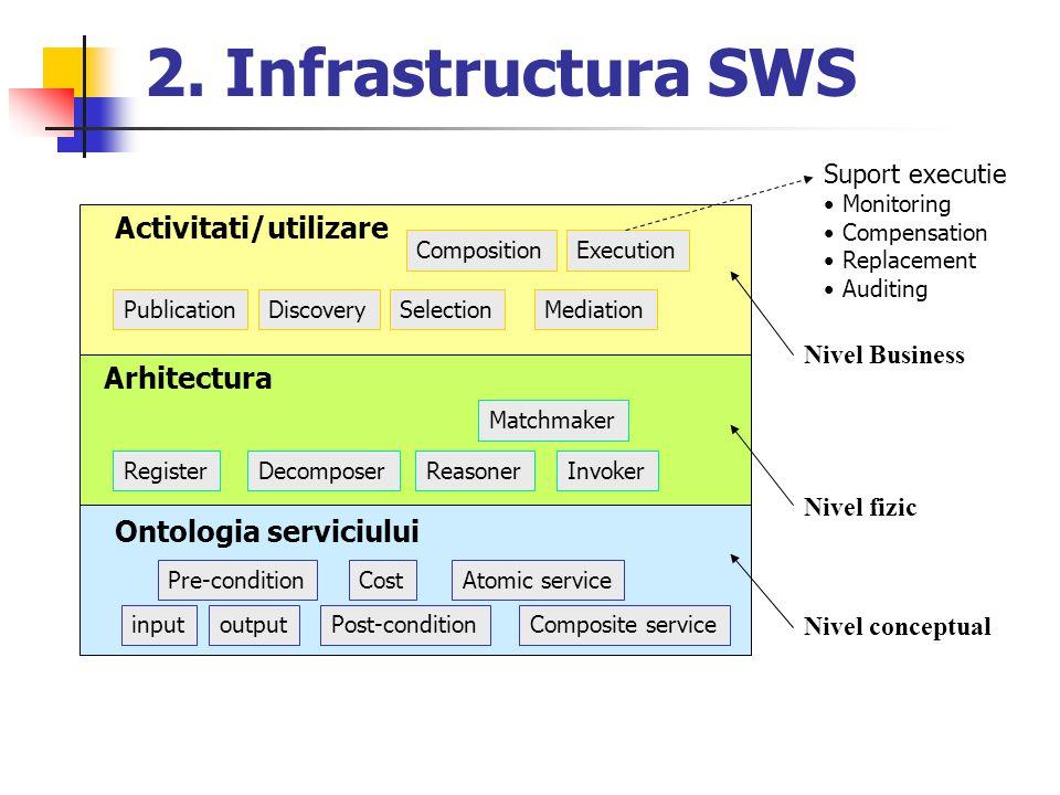 2. Infrastructura SWS Activitati/utilizare Arhitectura Ontologia serviciului PublicationDiscoverySelection Composition Mediation Execution RegisterDec