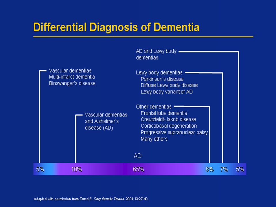 4 Differential Diagnosis of Dementia