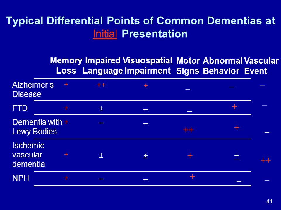 41 Alzheimer's Disease FTD Dementia with Lewy Bodies Ischemic vascular dementia NPH ++++++++++ Memory Loss ++ ± – ± – Impaired Language +––±–+––±– Vis