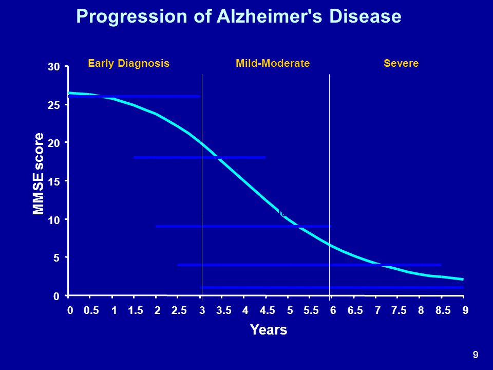 9 0 5 10 15 20 25 30 00.511.522.533.544.555.566.577.588.59 Years MMSE score Early DiagnosisMild-ModerateSevere Cognitive Symptoms Loss of ADLs Behavio
