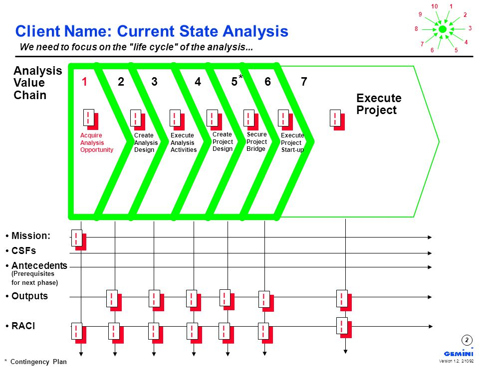 1 2 3 4 56 7 8 9 10 Version 1.2; 2/10/92 2 Client Name: Current State Analysis 1 2 3 4 5 6 7 Mission: CSFs Antecedents Outputs RACI Acquire Analysis Opportunity Create Analysis Design Execute Analysis Activities Create Project Design Secure Project Bridge Execute Project Start-up Execute Project Analysis Value Chain ¦ ¦ We need to focus on the life cycle of the analysis...