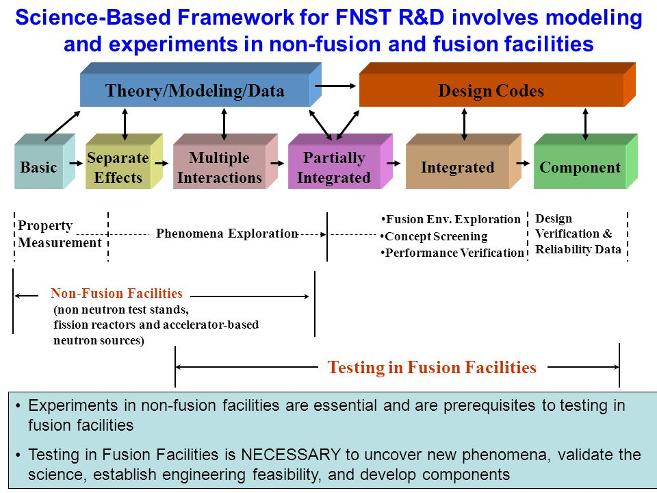 5 Theory/Modeling/Data Basic Separate Effects Multiple Interactions Partially Integrated Property Measurement Phenomena Exploration Non-Fusion Facilities Science-Based Framework for FNST R&D involves modeling and experiments in non-fusion and fusion facilities Design Codes Component Fusion Env.