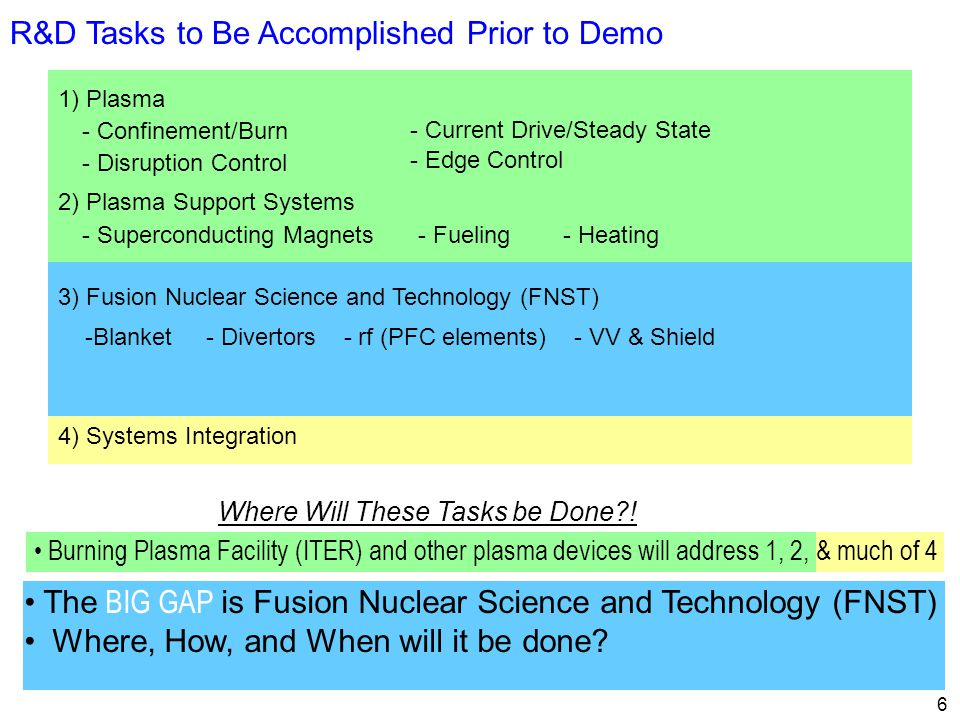 6 R&D Tasks to Be Accomplished Prior to Demo 1) Plasma 2) Plasma Support Systems 3) Fusion Nuclear Science and Technology (FNST) 4) Systems Integration - Confinement/Burn - Disruption Control - Current Drive/Steady State - Edge Control - Superconducting Magnets- Heating- Fueling -Blanket - Divertors - rf (PFC elements) - VV & Shield Where Will These Tasks be Done .