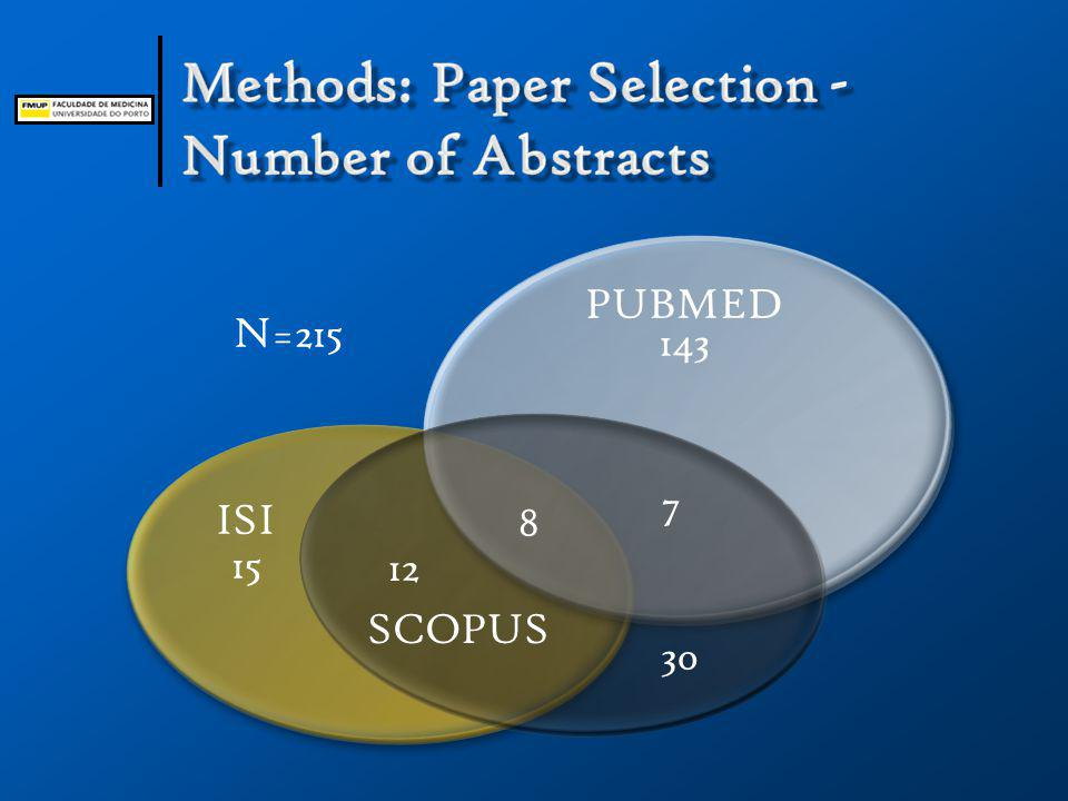 ISI PUBMED SCOPUS 12 7 8 15 30 143 N=215