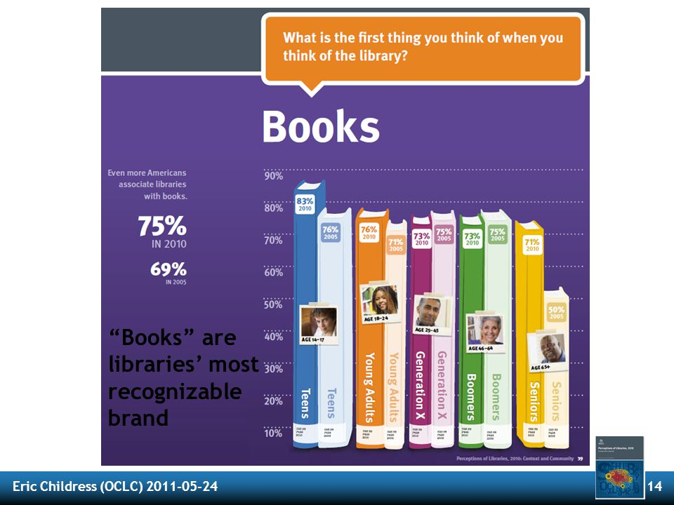 """Eric Childress (OCLC) 2011-05-2414 The Library Brand """"Books"""" are libraries' most recognizable brand"""