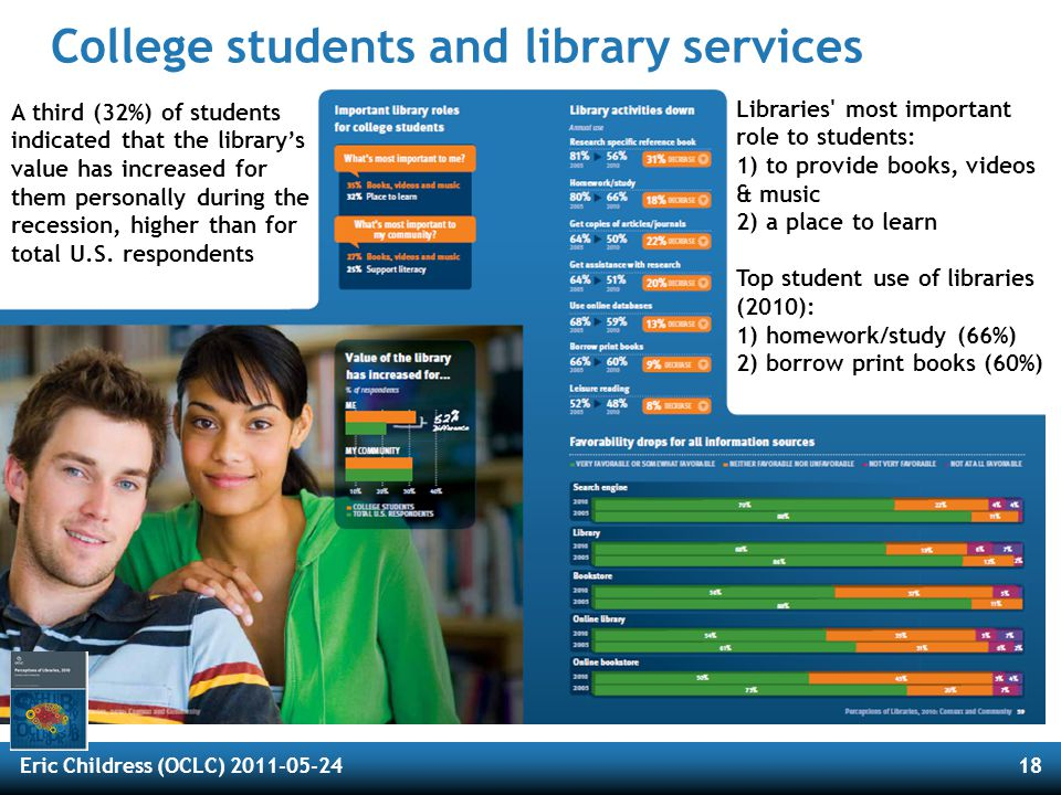 Eric Childress (OCLC) 2011-05-2418 College students and library services Libraries most important role to students: 1) to provide books, videos & music 2) a place to learn Top student use of libraries (2010): 1) homework/study (66%) 2) borrow print books (60%) A third (32%) of students indicated that the library's value has increased for them personally during the recession, higher than for total U.S.
