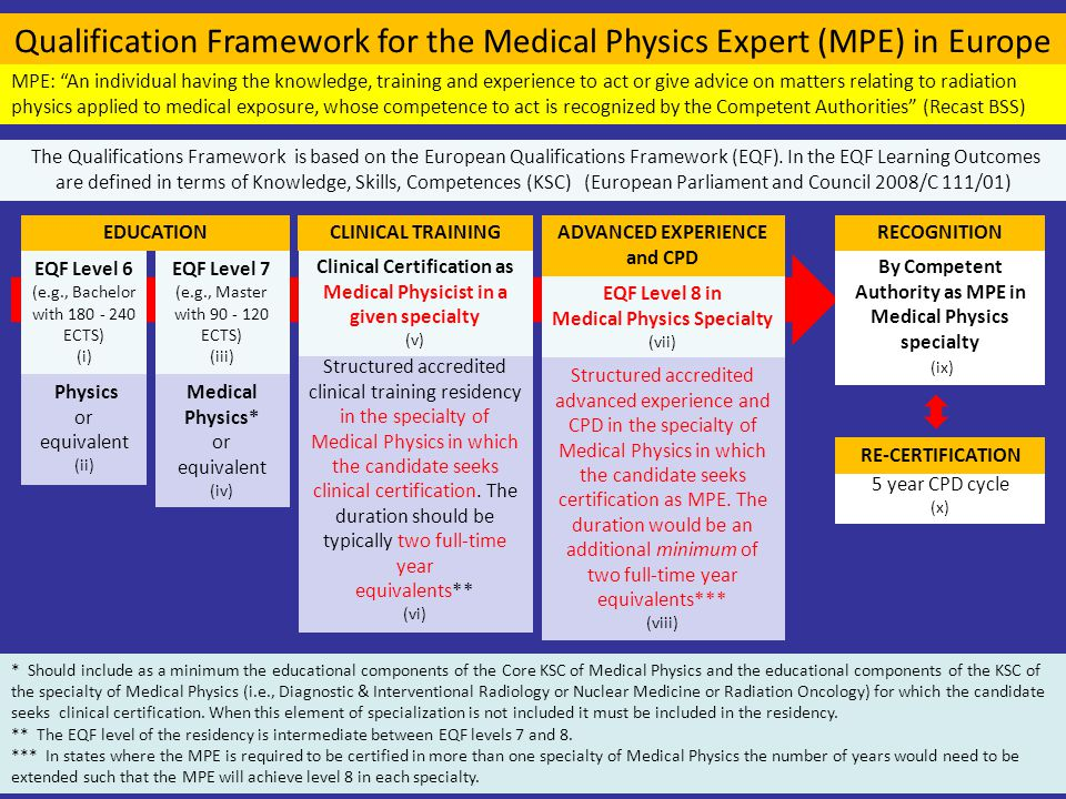 Qualification Framework for the Medical Physics Expert (MPE) in Europe EQF Level 6 (e.g., Bachelor with 180 - 240 ECTS) (i) EQF Level 7 (e.g., Master