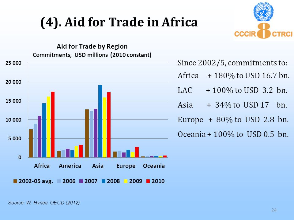 (4). Aid for Trade in Africa Since 2002/5, commitments to: Africa + 180% to USD 16.7 bn.