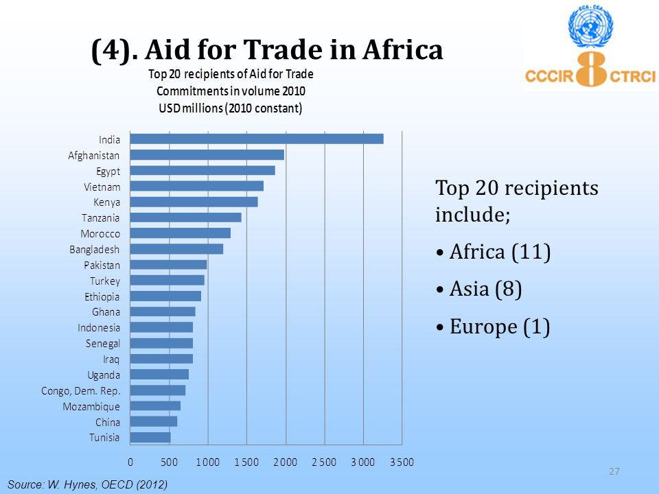 (4). Aid for Trade in Africa Source: W.