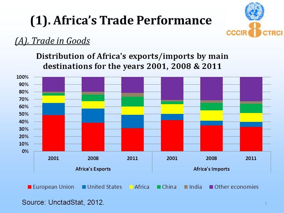 Primary Commodities dominate Africa's total exports, particularly in fuel.
