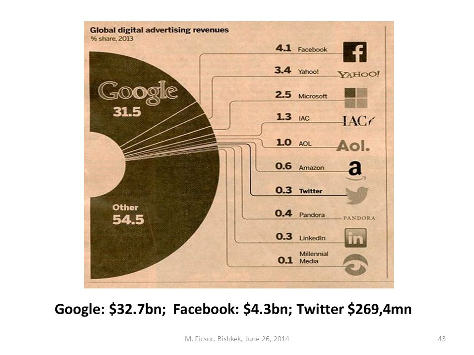 M. Ficsor, Bishkek, June 26, 201443 Google: $32.7bn; Facebook: $4.3bn; Twitter $269,4mn