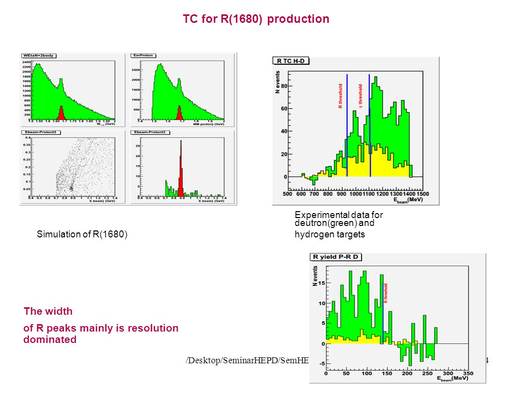/Desktop/SeminarHEPD/SemHEPD2734 TC for R(1680) production Simulation of R(1680)‏ Experimental data for deutron(green) and hydrogen targets The width