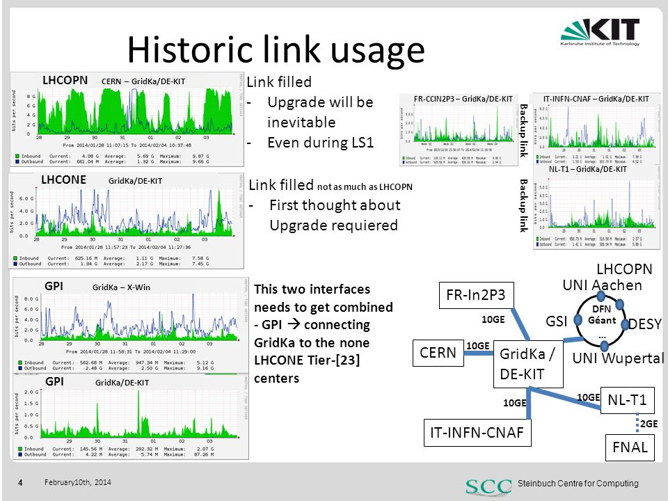 Steinbuch Centre for Computing 4 February10th, 2014 Historic link usage LHCOPN CERN – GridKa/DE-KIT LHCONE GridKa/DE-KIT IT-INFN-CNAF – GridKa/DE-KIT Backup link FR-CCIN2P3 – GridKa/DE-KIT NL-T1 – GridKa/DE-KIT Backup link GPI GridKa – X-Win sum GPI GridKa/DE-KIT GPI GridKa – X-Win Link filled -Upgrade will be inevitable -Even during LS1 This two interfaces needs to get combined - GPI  connecting GridKa to the none LHCONE Tier-[23] centers Link filled not as much as LHCOPN -First thought about Upgrade requiered GridKa / DE-KIT CERN FR-In2P3 IT-INFN-CNAF NL-T1 10GE FNAL 2GE GSI DESY UNI Wupertal UNI Aachen DFN Géant … LHCOPN