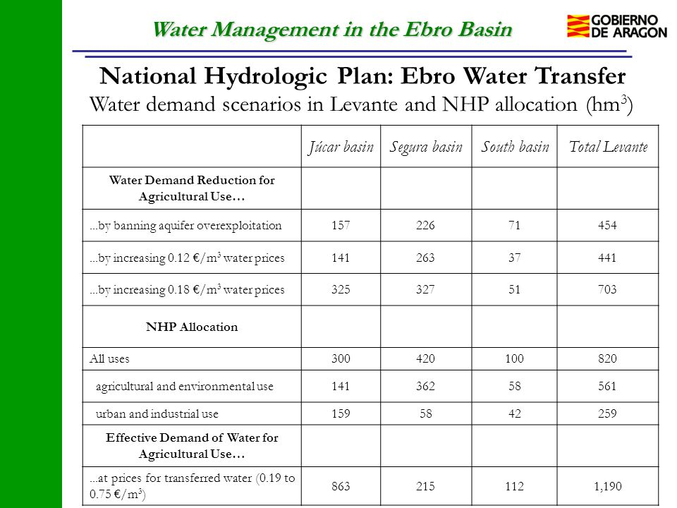 Water Management in the Ebro Basin National Hydrologic Plan: Ebro Water Transfer Water demand scenarios in Levante and NHP allocation (hm 3 ) Júcar ba