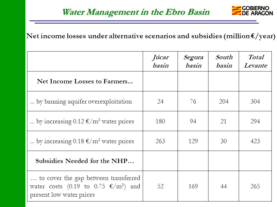 Water Management in the Ebro Basin Net income losses under alternative scenarios and subsidies (million €/year) Júcar basin Segura basin South basin T