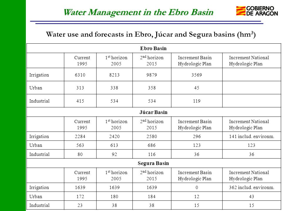 Water Management in the Ebro Basin Ebro Basin Current 1995 1 st horizon 2005 2 nd horizon 2015 Increment Basin Hydrologic Plan Increment National Hydr