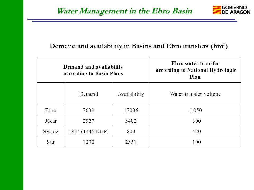 Water Management in the Ebro Basin Demand and availability according to Basin Plans Ebro water transfer according to National Hydrologic Plan DemandAv